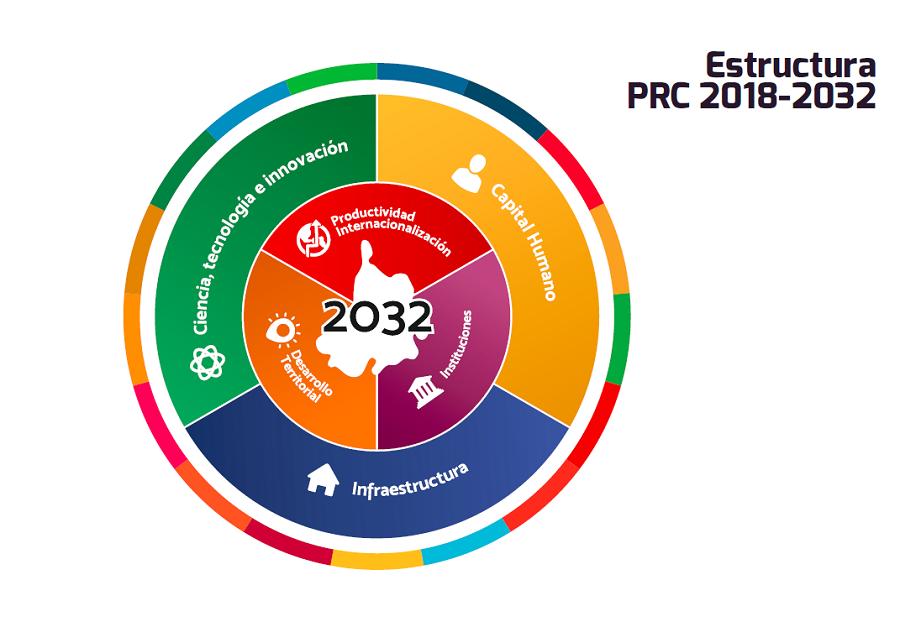 - Plan Regional de Competitividad (PRC)